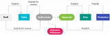 Click image for larger version.  Name:release-channels-lifecycle.png Views:1334 Size:41.7 KB ID:17941