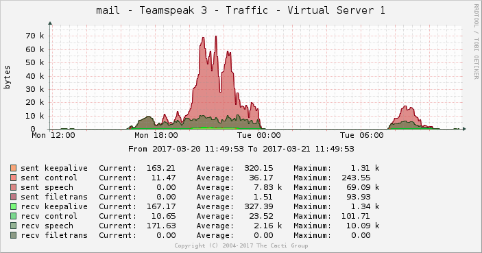 Name:  graph_teamspeak3_traffic.png